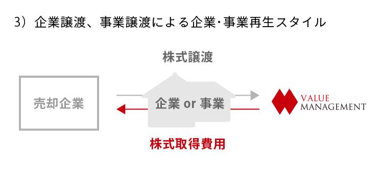 3)企業譲渡、事業譲渡による企業・事業再生スタイル