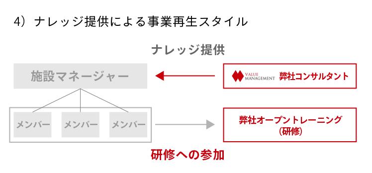 4)ナレッジ提供による事業再生のスタイル